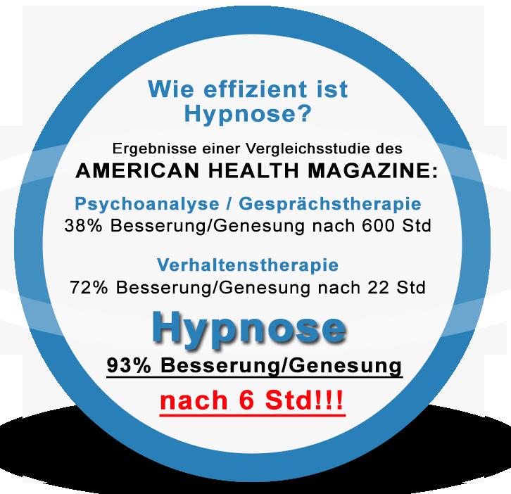 Hypnose Statistik